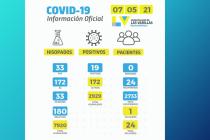 Hubo 19 contagios por covid en las últimas 24 horas